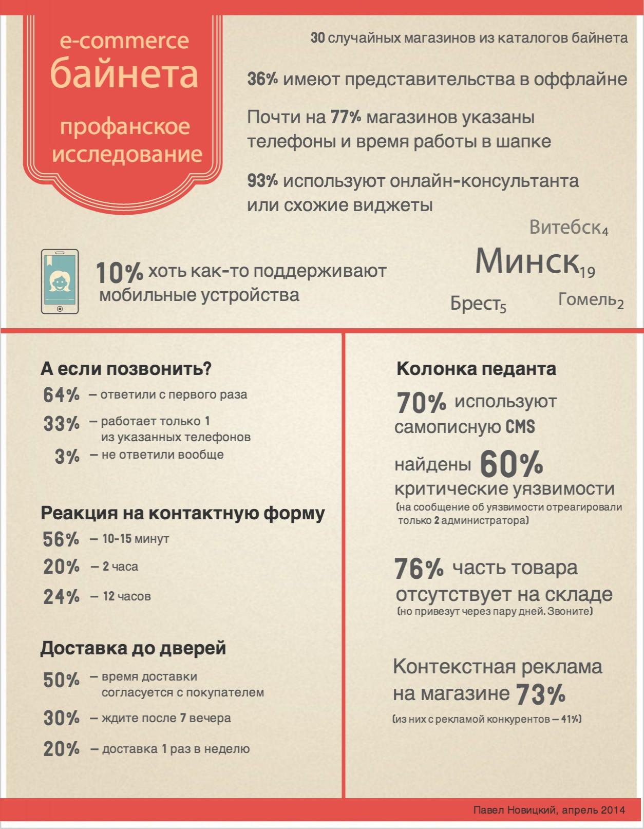 Состояние e-commerce в Беларуси